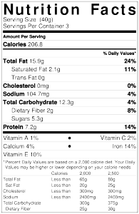 Zesty Maple Nut Mix nutrition facts, 206.8 calories, 15.9g fat, 2.1g saturated fat, 0g trans-fat, 0mg cholesterol, 104.7mg Sodium, 12.3g carbohydrates, 2g dietary fiber, 5.3g sugars, 7.2g Protein, 2% Vitamin C, 10% Vitamin E, 1% Vitamin A, 4% Calcium, 14% Iron.